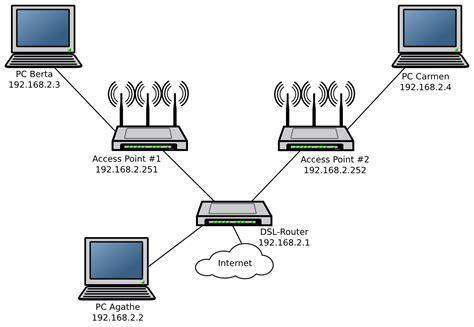 wlan zuhause einrichten netzwerk mit zwei wlan access points werner roth