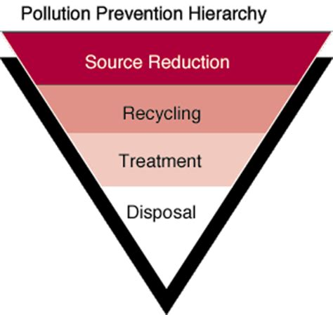 Industrial Pollution Prevention pollution prevention home