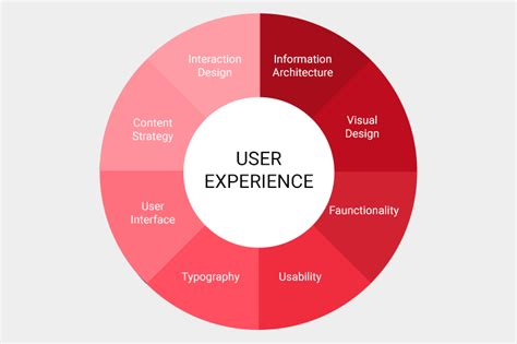 design aspects definition ux design user experience design maxartkiller