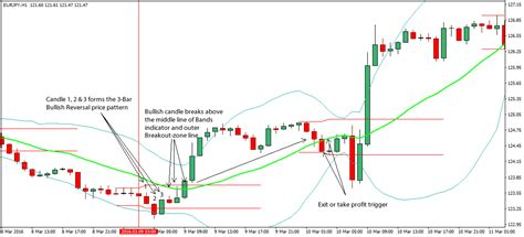 123 reversal pattern intraday trading strategy 3 bar reversal forex trading strategy