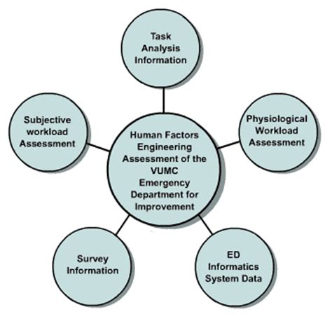 organization pattern of college of nursing vanderbilt risk and reliability studies brief human and