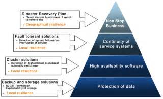 business continuity it platform nec