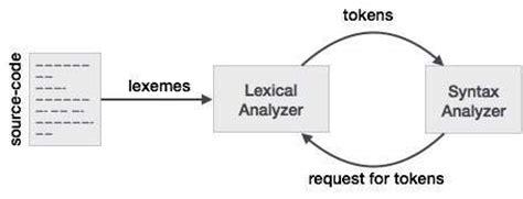 tutorialspoint compiler compiler design lexical analysis