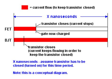 fet transistor usage fet article about fet by the free dictionary