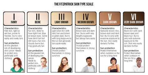 Shades Of Red Hair by How Skin Type Effects Tattoo Removal Kiss Your Ink Goodbye
