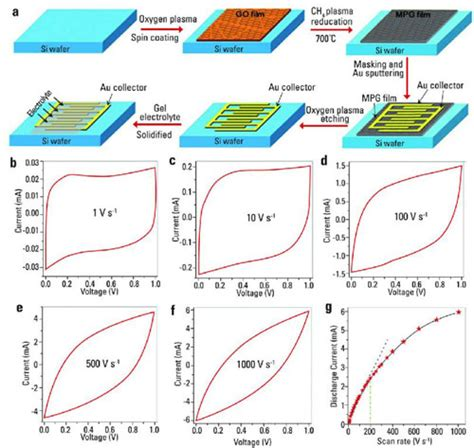graphene capacitors graphene based planar micro supercapacitors for on chip energy storage