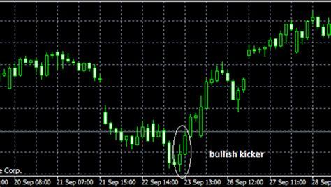 candlestick pattern kicker kicker pattern reversal pattern forex4you