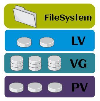 howto lvm linux how to logical volume management en linux