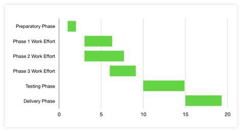 How To Make A Gantt Chart In Keynote For Mac Free Template Keynote Gantt Chart Template