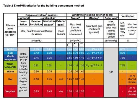 rainfall design criteria uk passivhaus news