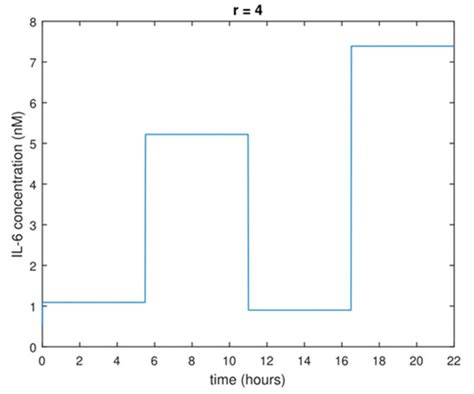 experimental design for parameter estimation processes free full text optimal experimental design
