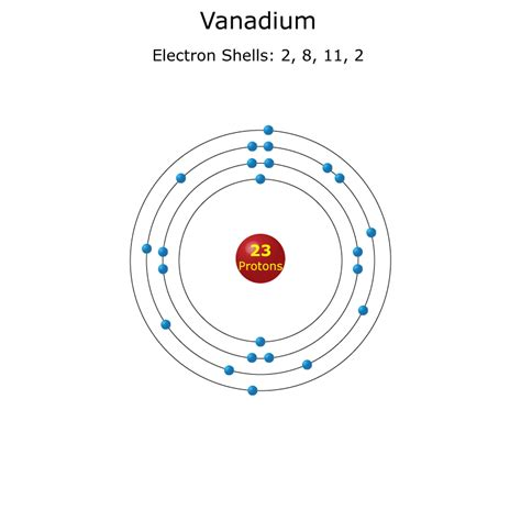 protons facts vanadium facts