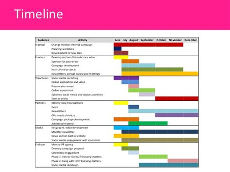 pr timeline template relations plan for aidsmap