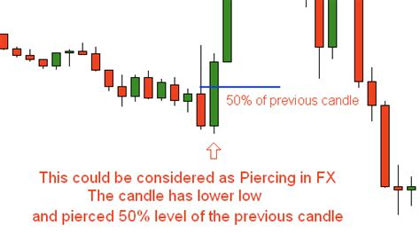 trading piercing pattern the most used candlestick patterns fx trading revolution
