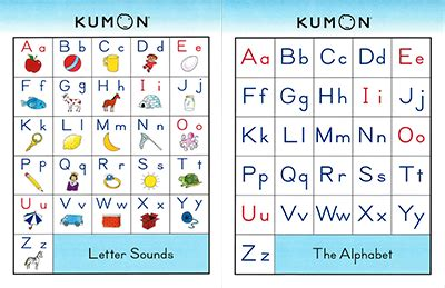 phonics alphabet chart say it right phonics sounds practice for kumon