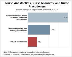 nurse practitioner job outlook nursepractitioner education