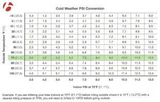 Car Tires Pressure Chart Tire Pressure And The Cold Bontrager S Psi Conversion