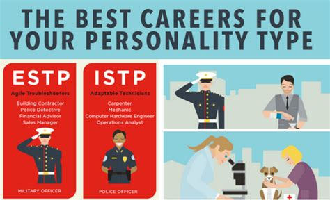 finding your best career fit with the myers briggs