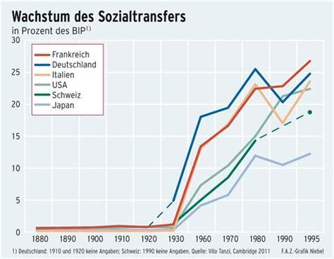 Rechnung Schweiz Lieferung Frankreich Ohne Rechnung Die 252 Berdimensionierten Wohlfahrtsstaaten Sind An Der Krise Schuld Fazit