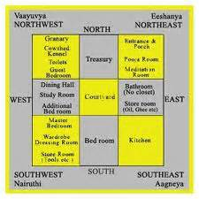 Vastu Based House Plans The Ideal Direction For Your Home Or South Facing