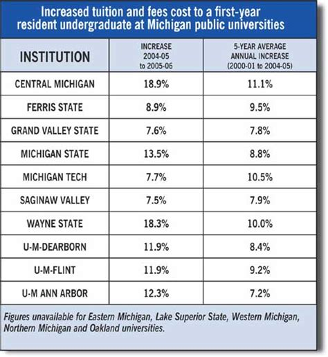 Of Michigan Arbor Mba Tuition by Arbor Cus To Increase Tuition Financial Aid