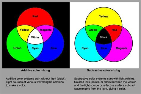 additive vs subtractive color additive and subtractive color mixing fundies elements