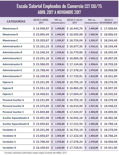 centro de empleado comercio tabla 2017 empleados de comercio escala salarial 2017 ignacio online
