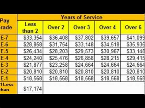 world military military base pay military pay chart youtube