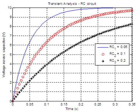 capacitor resistor time constant rc circuit transient analysis with matlab