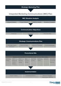 free integrated marketing communications imc template