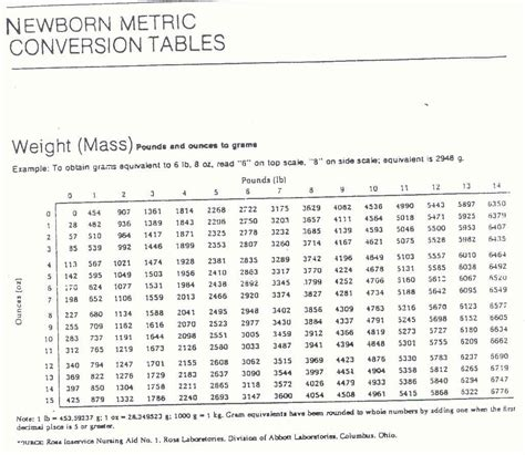 Pound To Ounces Conversion Table by Pin Conversion Chart Lbs To Grams By Marco On