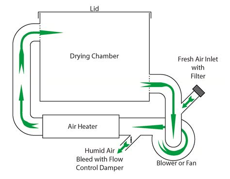 air dryer schematic free wiring diagrams