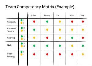 competency matrix template team competency matrix management 3 0