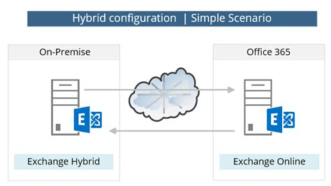 Create Diagram Online hybrid deployment in office 365 checklist and pre