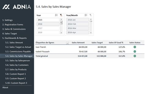 Kpi Sales Template by Sales Kpi And Commission Tracker Template Adnia Solutions