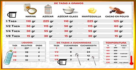 tabla de equivalencias de medidas 1000 images about tabla de medidas de cocina on pinterest