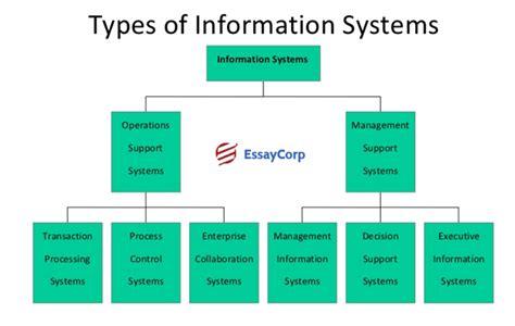 diagram of management information system payroll management purpose of payroll management system