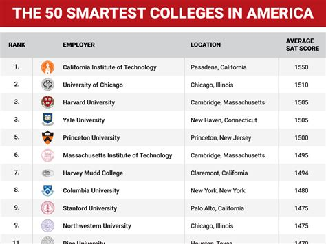 the smartest in the world and how they got that way 50 smartest colleges in america business insider