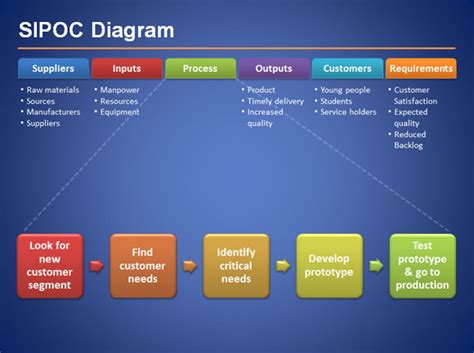 Sipoc Diagram For Six Sigma Presentations In Microsoft Powerpoint 2010 Sipoc Template Ppt