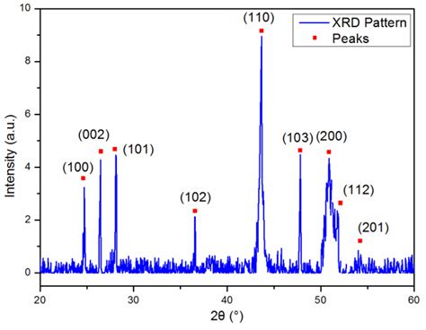 x ray diffraction pattern of barite sensors free full text optical sensor based on a
