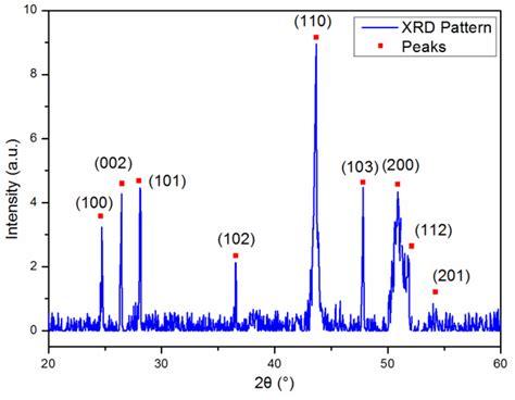 xrd pattern of pvc sensors free full text optical sensor based on a