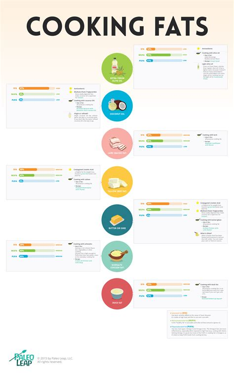 cooking infographics infographic paleo cooking fats paleo leap