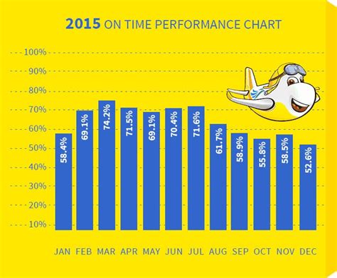 batik air on time performance on time performance cebu pacific air