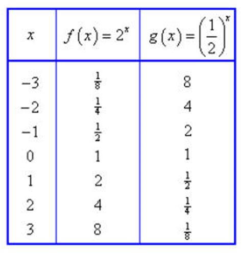 Exponential Table by Exponential Functions 2