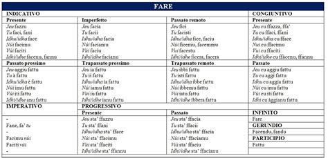 tavole verbi spagnolo la lengua noscia tavola di coniugazione verbo fare