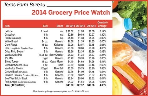 food prices grocery store prices images