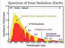 Solar irradiance - Wikipedia Formula For Atmospheric Absorption