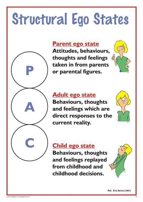 therapy ta functional ego states a3 chart talking ta analisi transazionale