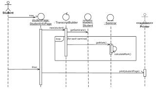 Cara Penulisan Lop by Sequence Diagram Maherga Bayu