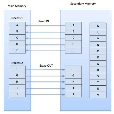 tutorialspoint microprocessor 8085 operating system virtual memory